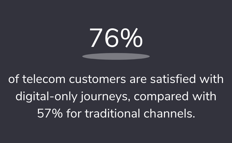 76% of telecom customers are satisfied with digital-only journeys, compared with 57% for traditional channels.
