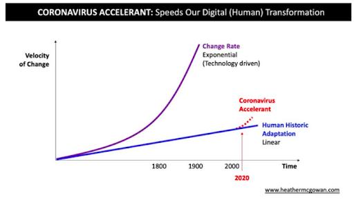 Coronavirus digital accelerant