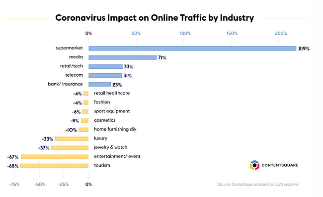 Coronavirus impact on Online Traffic by Industry