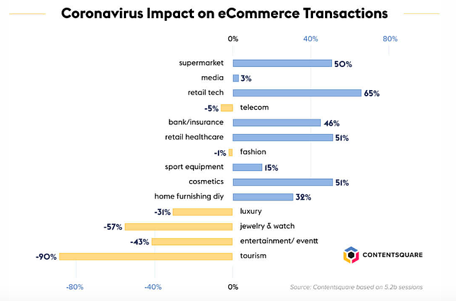 Coronavirus impact on transactions