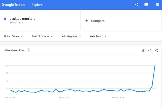 desktop monitors google search trend