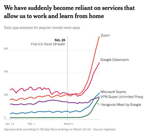 digital remote work apps increase