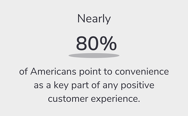 Nearly 80% of Americans point to convenience as a key part of any positive customer experience.