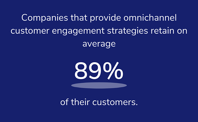 companies that provide omnichannel customer engagement strategies retaining on average 89% of their customers