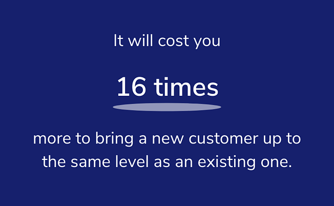 it will cost you 16 times more to bring a new customer up to the same level as an existing one. (1)