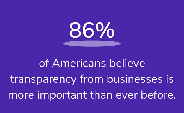 of Americans believe transparency from businesses is more important than ever before.