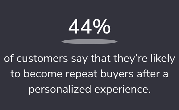 of customers say that they're likely to become repeat buyers after a personalized experience.
