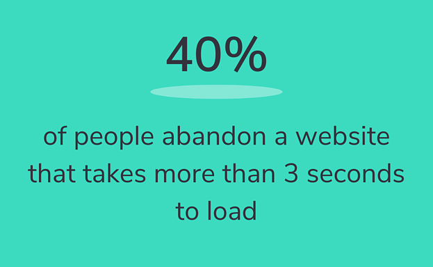 of people abandon a website that takes more than 3 seconds to load