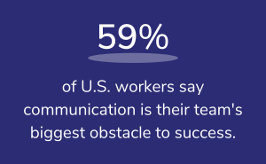 59% of U.S. workers say communication is their team's biggest obstacle to success