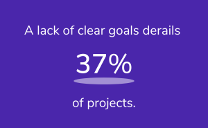 A lack of clear goals derails 37% of projects